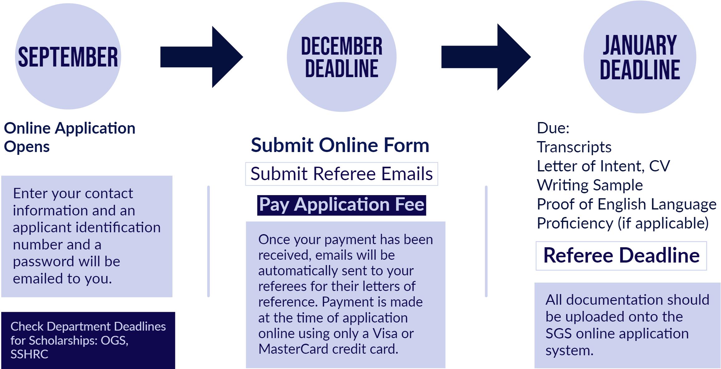Timeline: December Deadline, Pay Application; January Deadline, Upload Supporting Documents