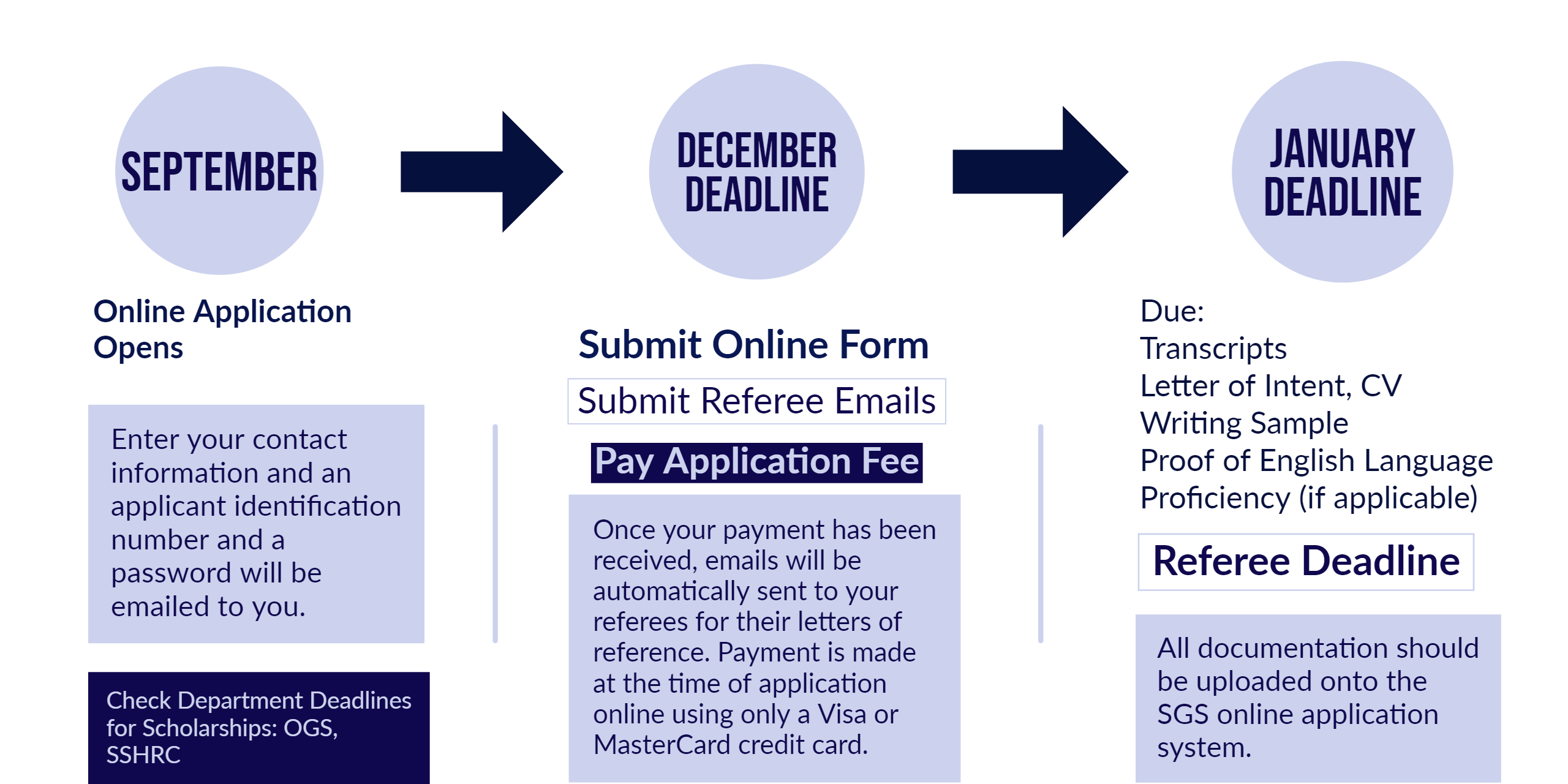 Timeline: December Deadline, Pay Application; January Deadline, Upload Supporting Documents